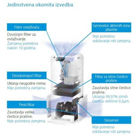 0101530 – DAIKIN PROČISTAČ ZRAKA MCK55W – 3