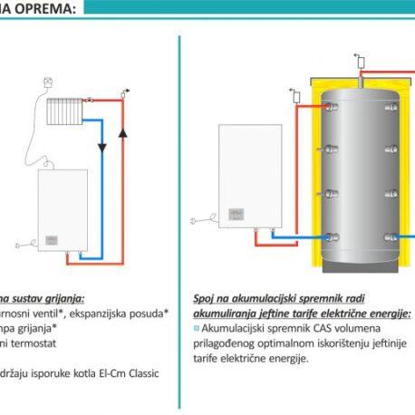 1201091 – Elektro kotlovi CmClassic 6kw – 5
